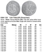 1/24 Thaler (Groschen) Estado alemán Brandenburg-Bayreuth. 1716 Groschen_Krause