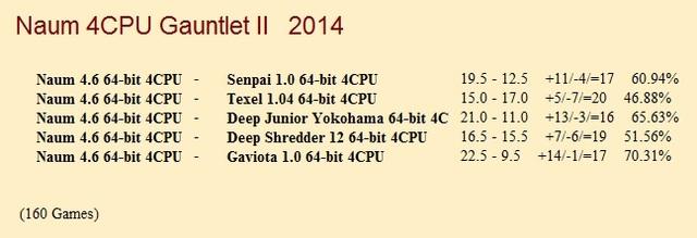 Naum 4.6 64-bit 4CPU Gauntlet for CCRL 40/40 Naum_4_6_64_bit_4_CPU_Gauntlet_II