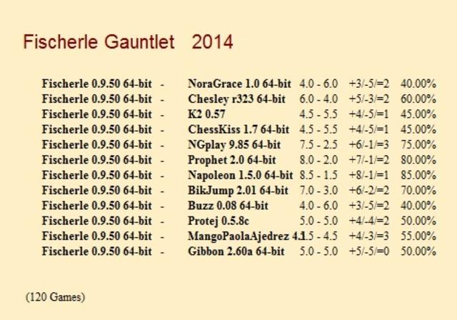 Fischerle 0.9.50 64-bit Gauntlet for CCRL 40/40 Fischerle_0_9_50_64_bit_Gauntlet