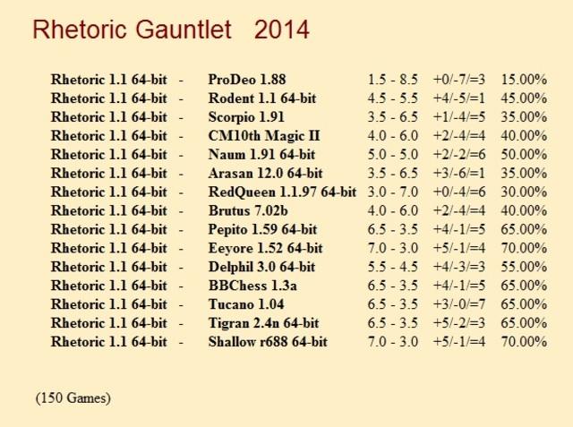 Rhetoric 1.1 64-bit Gauntlet for CCRL 40/40 Rhetoric_1_1_64_bit_Gauntlet