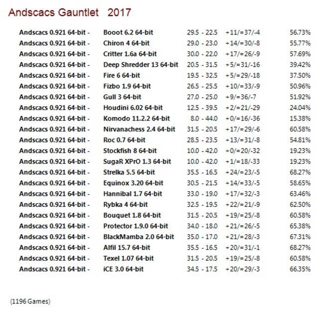 Andscacs 0.921 64-bit Gauntlet for CCRL 40/40 Andscacs_0.921_64-bit_Gauntlet