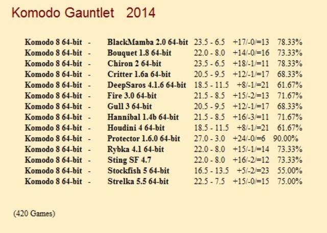 Komodo 8 64-bit Gauntlet for CCRL 40/40 Komodo_8_64_bit_Gauntlet