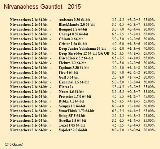 Nirvanachess 2.1c 64-bit Gauntlet for CCRL 40/40 Nirvanachess_2_1c_64_bit_Gauntlet