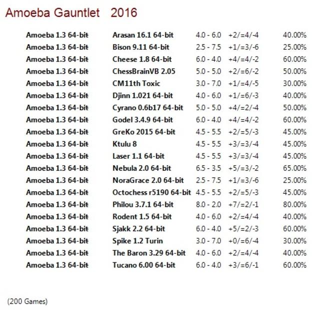 Amoeba 1.3 64-bit Gauntlet for CCRL 40/40 Amoeba_1_3_64_bit_Gauntlet