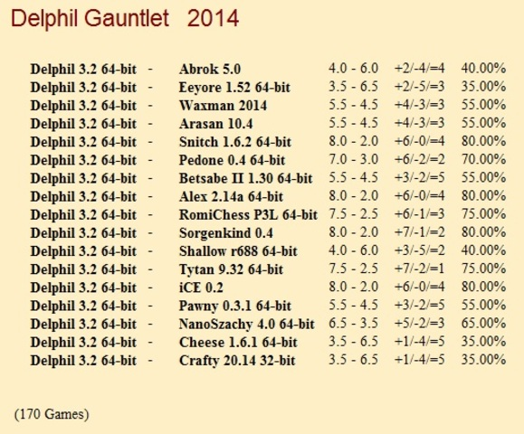 Delphil 3.2 64-bit Gauntlet for CCRL 40/40 Delphil_3_2_64_bit_Gauntlet
