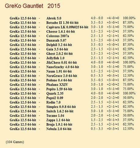 GreKo 12.5 64-bit Gauntlets for CCRL 40/40 Gre_Ko_12_5_64_bit_Gauntlet