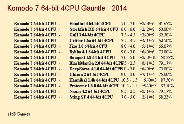 Komodo 7 64-bit 4CPU Gauntlet for CCRL 40/40 Komodo_7a_64_bit_4_CPU_Gauntlet_update_2