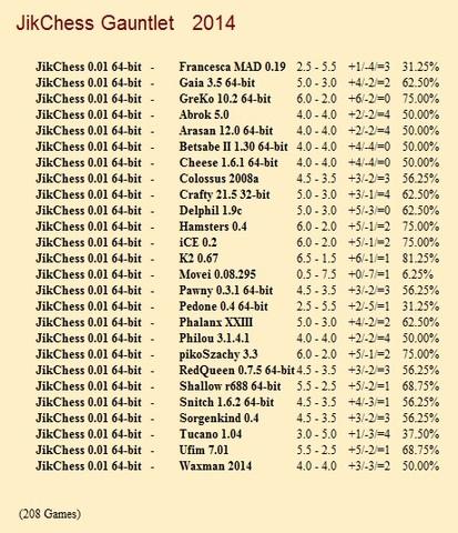 JikChess 0.01 64-bit Gauntlet for CCRL 40/40 Jik_Chess_0_01_64_bit_Gauntlet