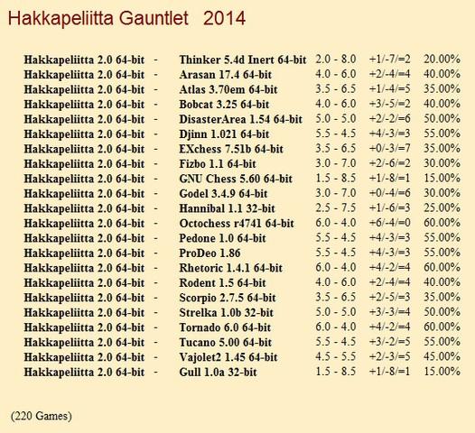 Hakkapeliitta 2.0 64-bit Gauntlet for CCRL 40/40 Hakkapeliitta_2_0_64_bit_Gauntlet
