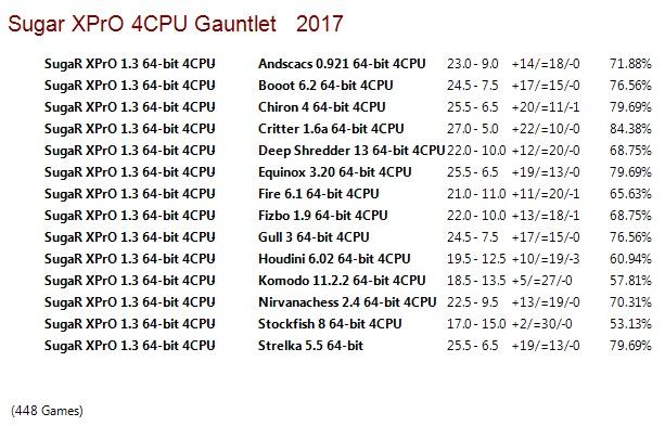 SugaR XPrO 1.3 64-bit 4CPU Gauntlet for CCRL 40/40 Suga_R_XPr_O_1.3_64-bit_4_CPU_Gauntlet