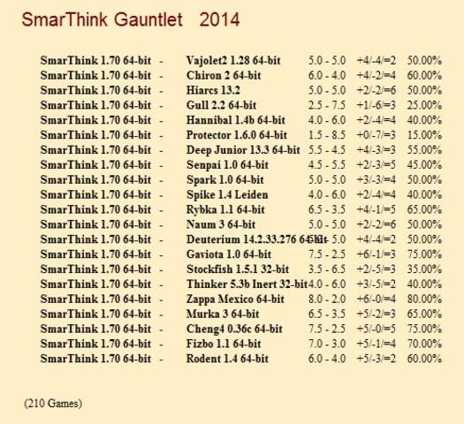 SmarThink 1.70 64-bit Gauntlet for CCRL 40/40 Smar_Think_1_70_64_bit_Gauntlet