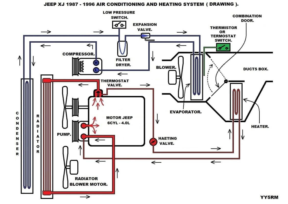 Super cangreso con sistema de enfriamiento cherokee xj Components_of_A_A_XJ