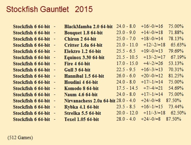 Stockfish 6 64-bit Gauntlet for CCRL 40/40 Stockfish_6_64_bit_Gauntlet