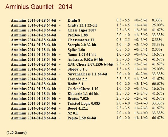 Arminius 2014-01-18 64-bit Gauntlets for CCRL 40/40 Arminius_2014_01_18_64_bit_Gauntlet