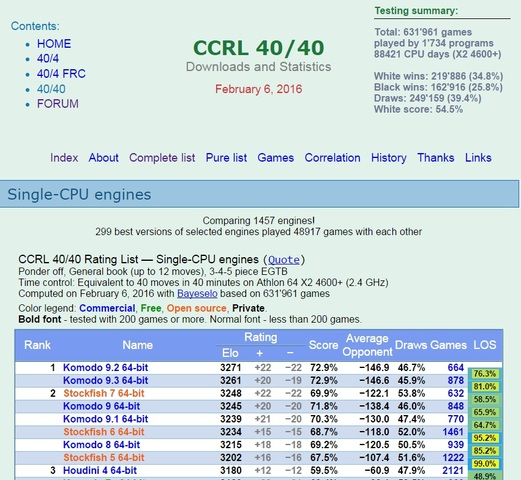 Stockfish 7 64-bit Gauntlet for CCRL 40/40 Rating_Table