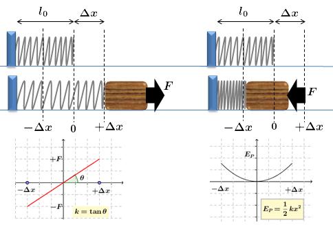 Força Elástica e a Lei de Hooke (Sistemas Massa-Mola) Burn