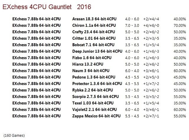 EXchess 7.88b 64-bit 4CPU Gauntlet for CCRL 40/40 EXChess_7_88b_64_bit_4_CPU_Gauntlet