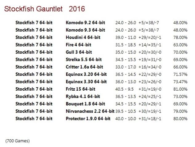 Stockfish 7 64-bit Gauntlet for CCRL 40/40 Stockfish_7_64_bit_Gauntlet