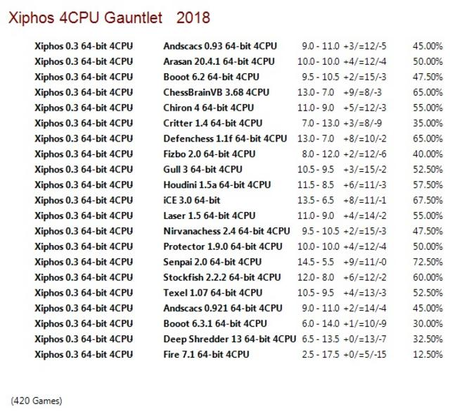 Xiphos 0.3 64-bit 4CPU Gauntlet for CCRL 40/40 Xiphos_0.3_64-bit_4_CPU_Gauntlet