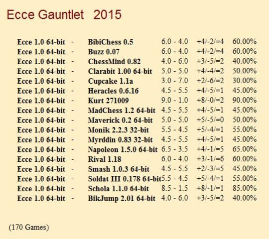 Ecce 1.0 64-bit Gauntlet for CCRL 40/40 Ecce_1_0_64_bit_Gauntlet