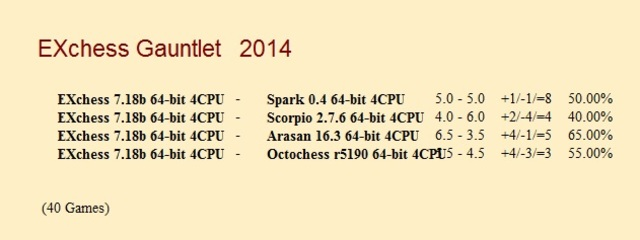 EXchess 7.18b 64-bit 4CPU and Scorpio 2.7.6 64-bit 4CPU EXchess_7_18b_64_bit_4_CPU_Gauntlet
