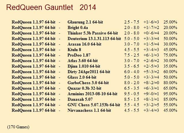 RedQueen 1.1.97 64-bit Gauntlet for CCRL 40/40 Red_Queen_Gauntlet