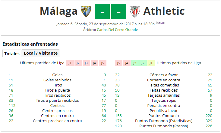 LIGA J6ª: MALAGA CF vs ATHLETIC CLUB (Sab 23 Sep 18:30 / BeinSport) MCF_A
