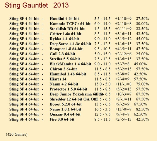 Sting SF 4 64-bit Gauntlet for CCRL 40/40 Sting_SF_4_64_bit_Gauntlet
