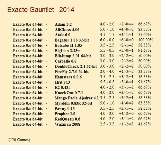 Exacto 0.e 64-bit Gauntlets for CCRL 40/40 Exacto_Gauntlet