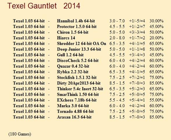 Texel 1.03 64-bit Gauntlet for CCRL 40/40 Texel_1_03_64_bit_Gauntlet