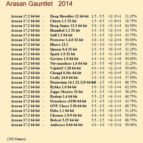 Arasan 17.2 64-bit Gauntlet for CCRL 40/40 Arasan_17_2_64_bit_Gauntlet