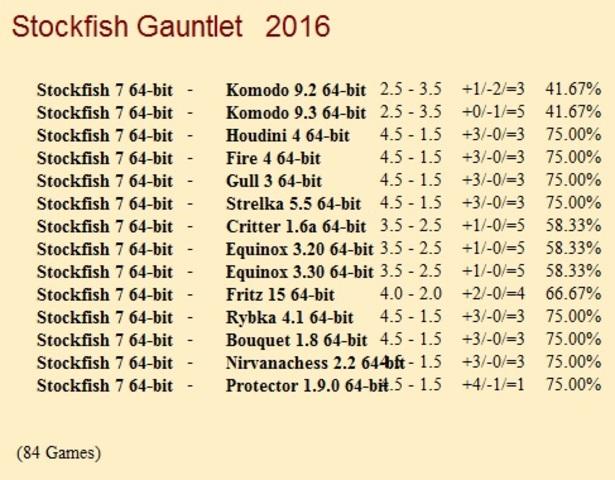 Stockfish 7 64-bit Gauntlet for CCRL 40/40 Stockfish_7_64_bit_Gauntlet_Update_1