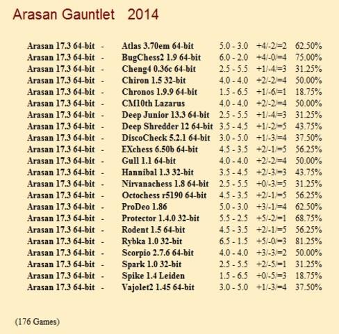 Arasan 17.3 64-bit Gauntlet for CCRL 40/40 Arasan_17_3_64_bit_Gauntlet