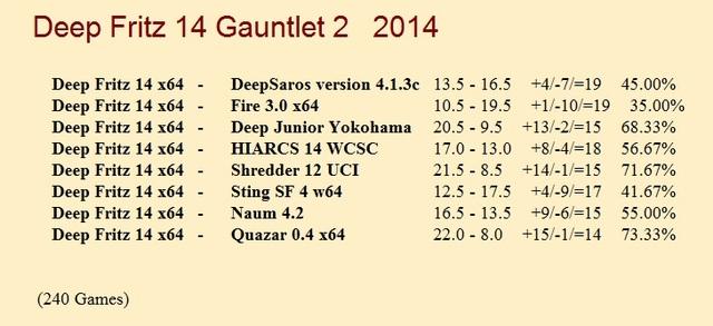 Fritz 14 64-bit Gauntlets for CCRL 40/40 Fritz_14_64_bit_Gauntlet_II