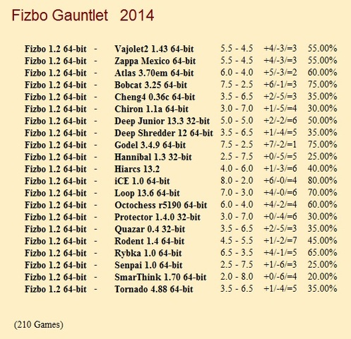 Fizbo 1.2 64-bit Gauntlet for CCRL 40/40 Fizbo_1_2_Gauntlet