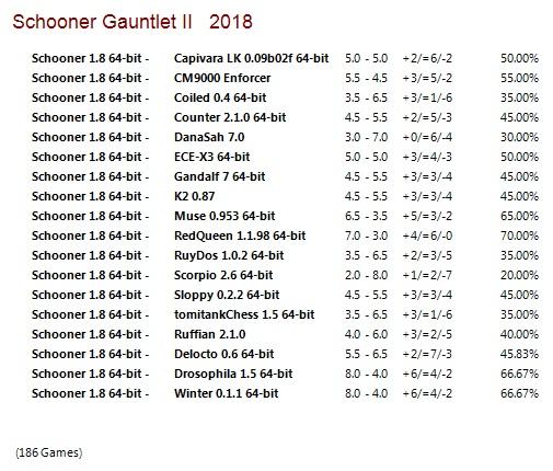 Schooner 1.8 64-bit Gauntlets for CCRL 40/40 Schooner_1.8_64-bit_Gauntlet_II
