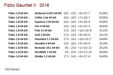 Fizbo 1.8 64-bit Gauntlet for CCRL 40/40 Fizbo_1_8_64_bit_Gauntlet_II