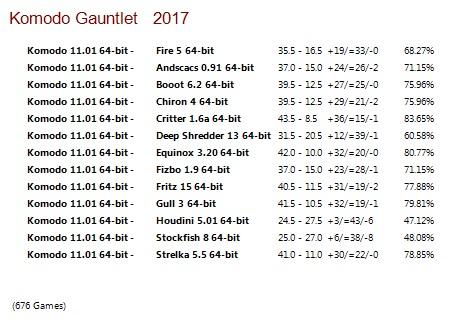 Komodo 11.01 64-bit Gauntlet for CCRL 40/40 Komodo_11.01_64-bit_Gauntlet