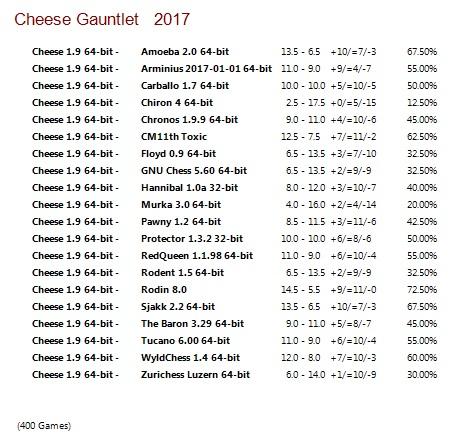 Cheese 1.9 64-bit Gauntlet for CCRL 40/40 Cheese_1.9_64-bit_Gauntlet
