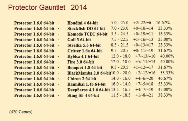 Protector 1.6.0 64-bit Gauntlet for CCRL 40/40 Protector_1_6_0_64_bit_Gauntlet