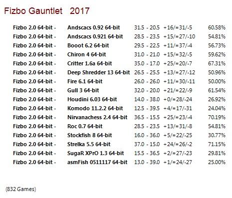 Fizbo 2 64-bit Gauntlet for CCRL 40/40 Fizbo_2_64-bit_Gauntlet