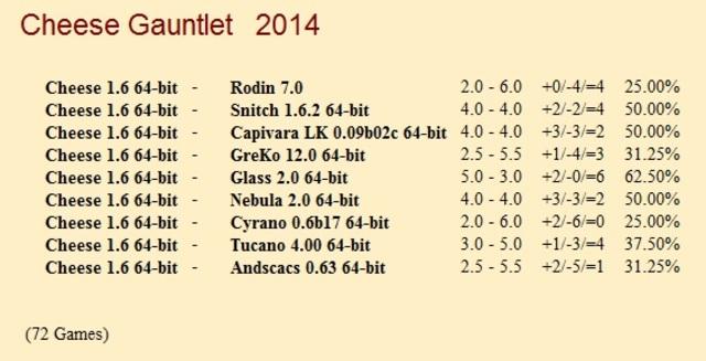 Cheese 1.6.1 64-bit Gauntlets for CCRL 40/40 Cheese_1_6_1_64_bit_Gauntlet
