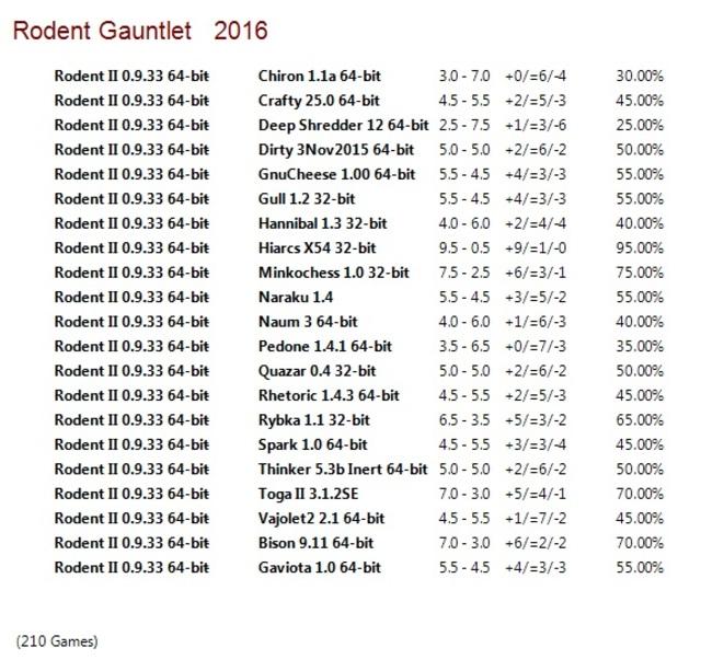 Rodent II 0.9.33 64-bit Gauntlet for CCRL 40/40 Rodent_II_0_9_33_64_bit_Gauntlet