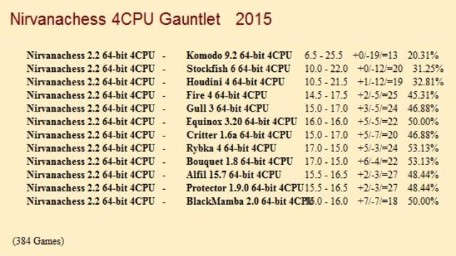Nirvanachess 2.2 64-bit 4CPU Gauntlet for CCRL 40/40 Nirvanachess_2_2_64_bit_4_CPU_Gauntlet