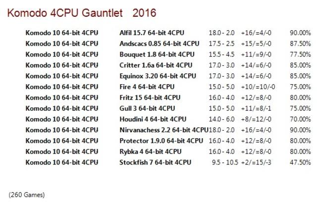 Komodo 10 64-bit 4CPU Gauntlet for CCRL 40/40 Komodo_10_64_bit_4_CPU_Gauntlet_Update_2