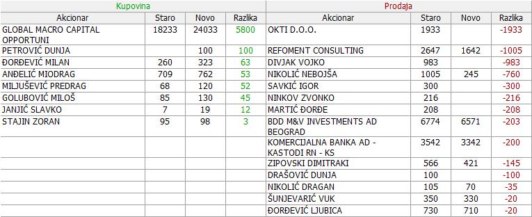 Metalac a.d. Gornji Milanovac - MTLC 2. DEO - Page 2 14_Promene_22.08._-_29.08.2017