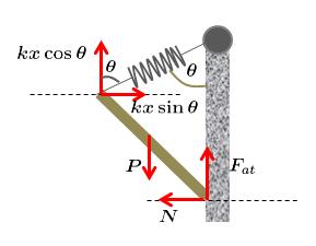 Força Elástica e a Lei de Hooke (Sistemas Massa-Mola) Ex_2
