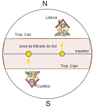 Lisboa e Curitiba 100000