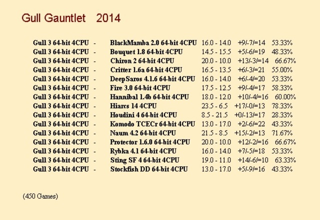 Gull 3 64-bit 4CPU Gauntlet for CCRL 40/40 Gull_3_64_bit_4_CPU_Gauntlet