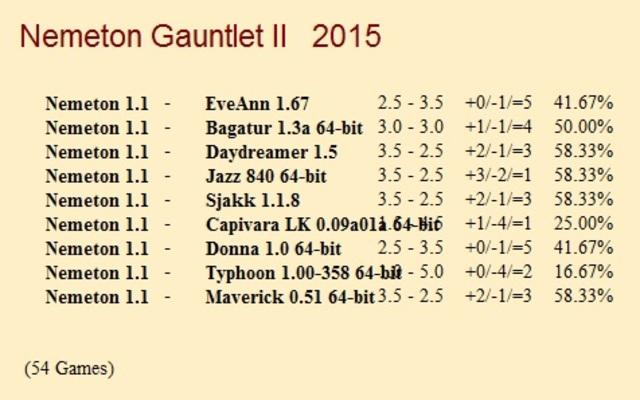Nemeton 1.1 Gauntlets for CCRL 40/40 Nemeton_1_1_Gauntlet_II